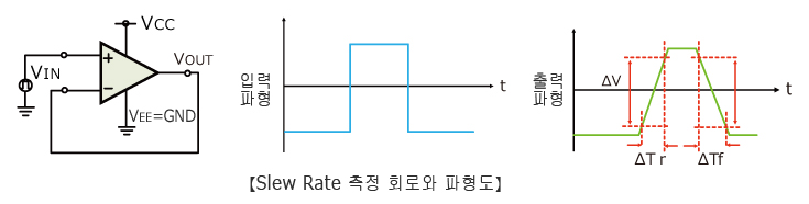 Slew Rate 측정 회로와 파형도
