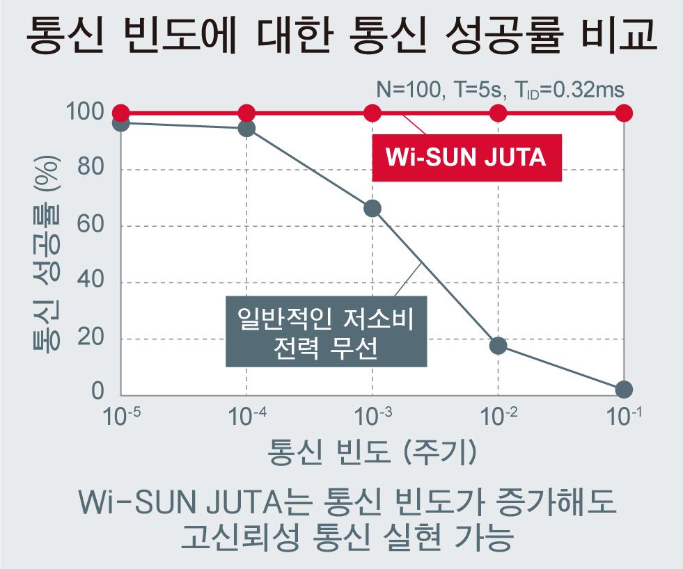 통신 빈도에 대한 통신 성공률 비교
