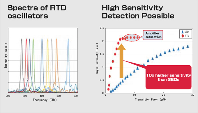 Broadband operation and sensitive detection