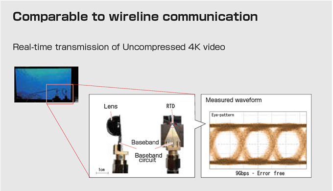 Ultra-High Speed Wireless Communication