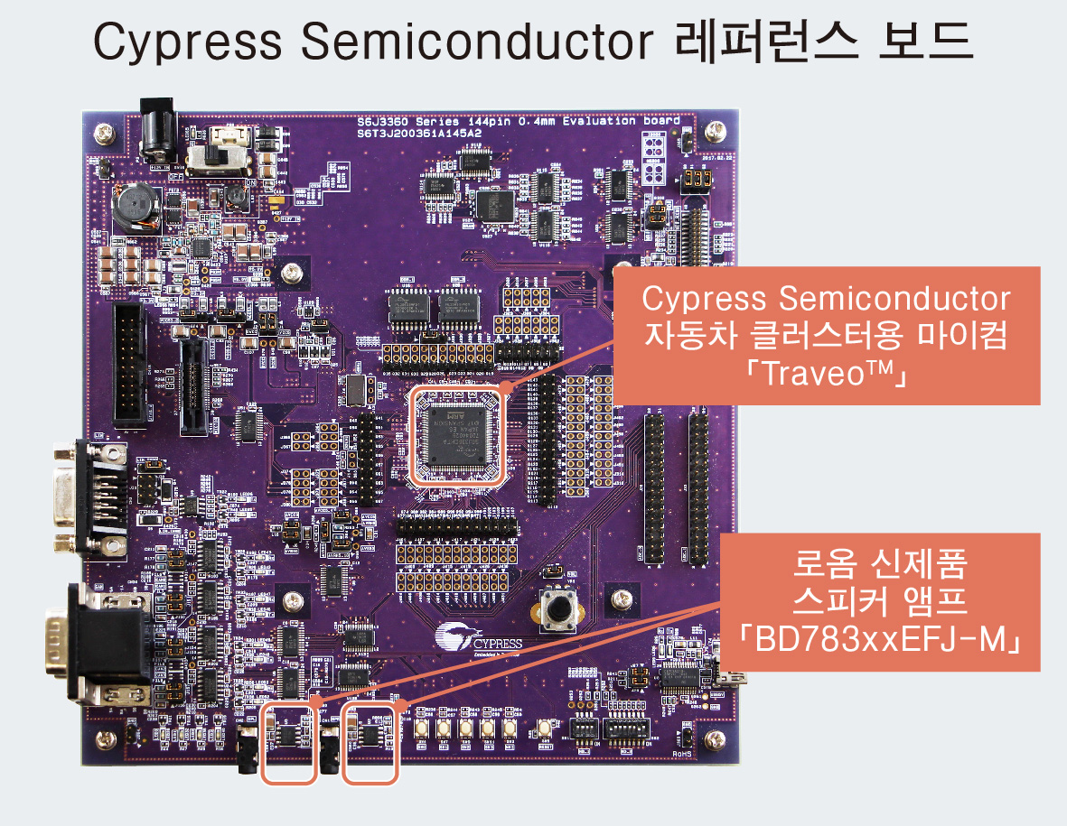 Cypress Semiconductor 레퍼런스 보드