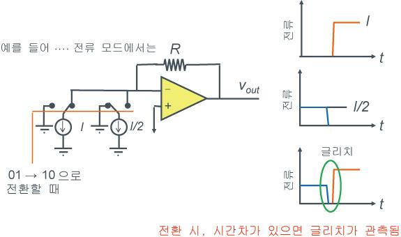 D/A컨버터의 기본형 3(온도계 코드 방식) - 그림1