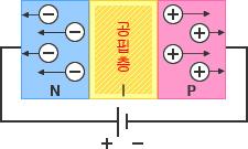 그림 - 역전압 : P층과 N층을 접합하면 정공과 전자가 결합하여 계면에 전기적 중성층, 즉 공핍층이 형성됩니다.