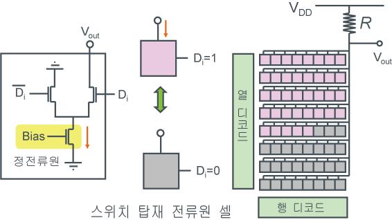 온도계 코드 <전류 모드>DAC예 - 그림1