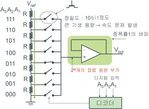 저항 분압 방식 DAC 예 - 그림1