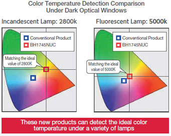 Color Temperature Detection Comparison Under Dark Optical Windows