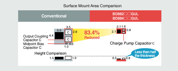 Ultra-compact WL-CSP (2.1mm to 2.1mm) Surface Mount Area Comparison