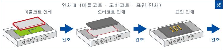 인쇄Ⅱ (미들코트 · 오버코트 · 표인 인쇄)