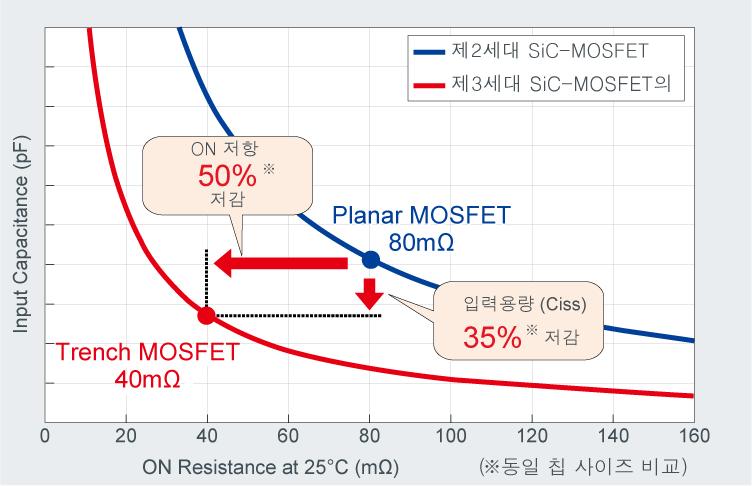 차세대 제3세대 SiC MOSFET의 특징
