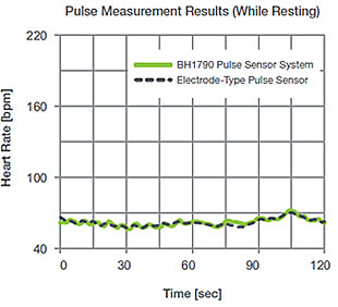 Pulse Measurement Results (While Resting)