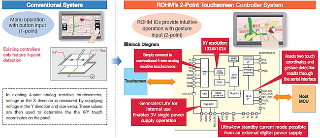 Conventional System / ROHM's 2-Point Touchscreen Controller System