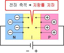 그림 - 순전압 : 전하 축적→저항률 저하