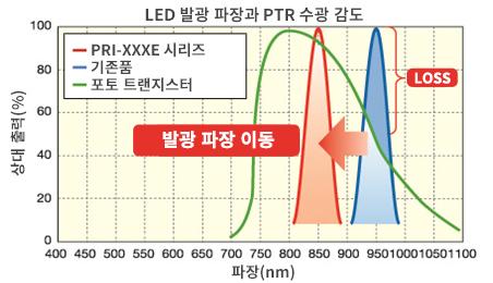LED 발광 파장과 PTR 수광 감도
