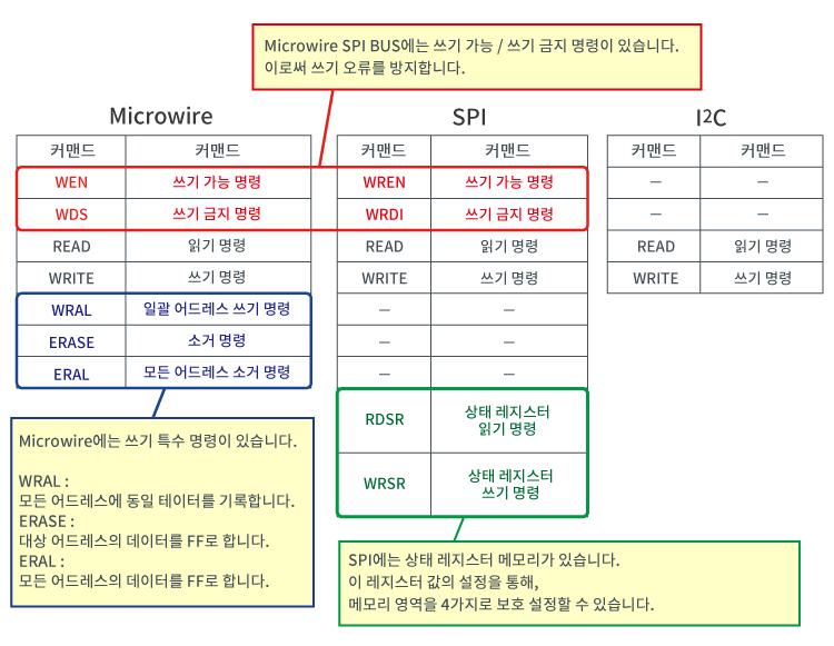 커맨드 비교(Microwire/SPI/I2C)