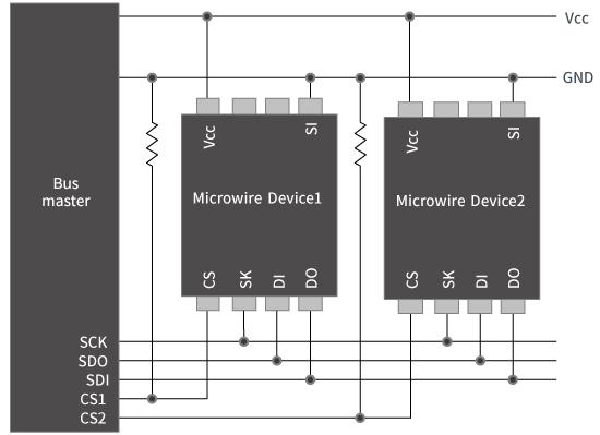 EEPROM複数使用時の構成例<Microwire>