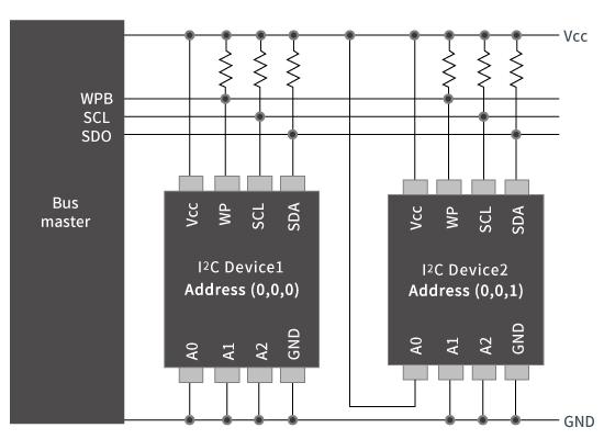 EEPROM 복수개 사용 시의 구성 예 <I2C>