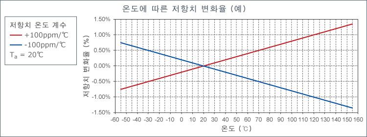 예) 100ppm/℃의 저항 온도 계수를 지닌 칩 저항기가 기준 온도 20℃에서 100℃로 변할 경우, 저항치 변화율은?