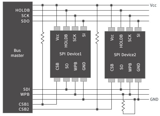 EEPROM 복수개 사용 시의 구성 예 <SPI>