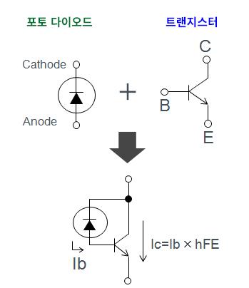 포토 트랜지스터는 포토 다이오드와 트랜지스터를 조합한 제품입니다.