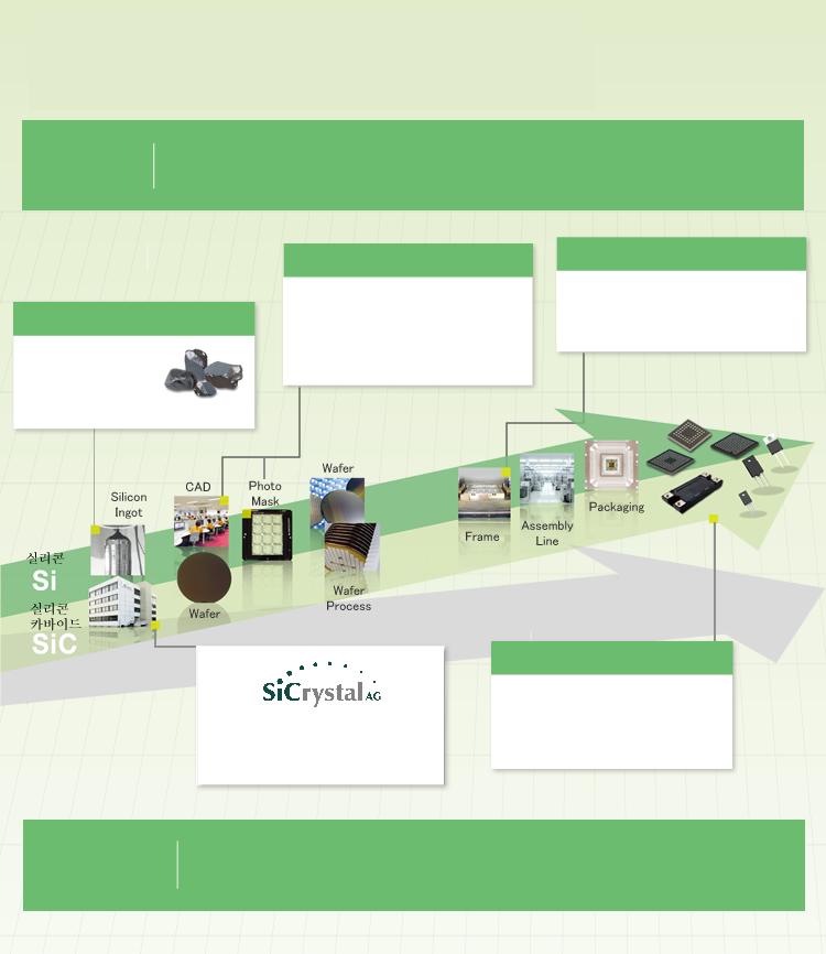 수직 통합형 생산체제로 실현하는 수직 통합형 생산체제 고품질・안정 공급