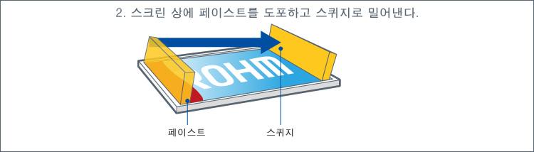 2. 스크린 상에 페이스트를 도포하고 스퀴지로 밀어낸다.