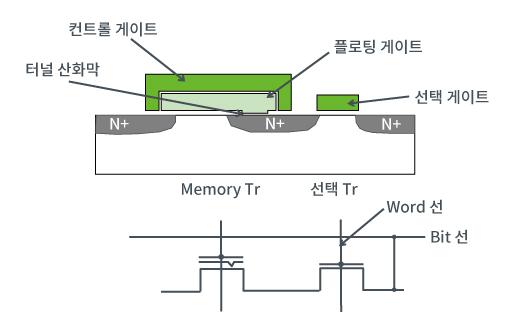 2 트랜지스터 셀로 구성