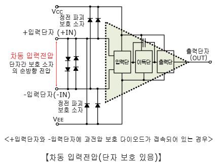 차동 입력전압 (단자 보호 있음)