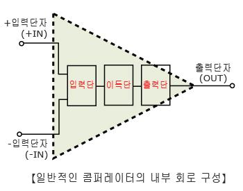 일반적인 콤퍼레이터의 내부 회로 구성