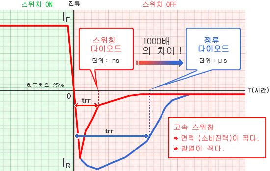 그래프 - 고속 스위칭 → 면적 (소비전력)이 작다. → 발열이 적다.