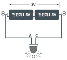(b) 전류가 과다하게 흐른다
