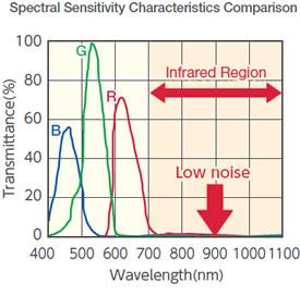 Spectral Sensitivity Characteristics Comparison