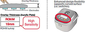 High-sensitivity detection enabled without being affected by noise